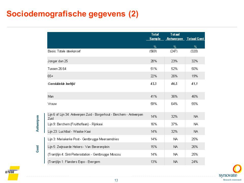 13 Sociodemografische gegevens (2) Antwerpen Gent