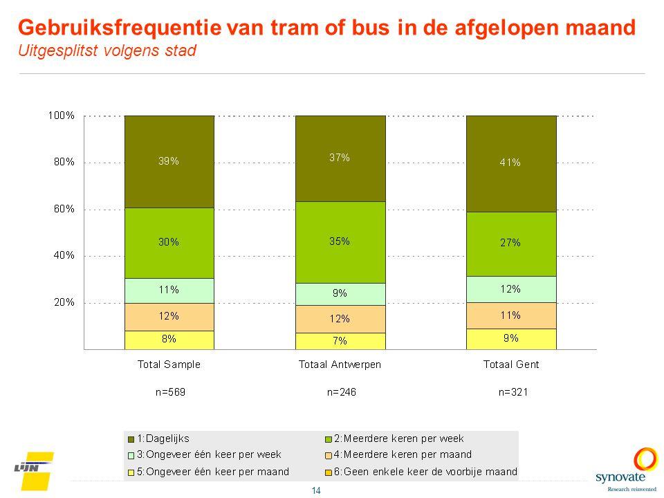 14 Gebruiksfrequentie van tram of bus in de afgelopen maand Uitgesplitst volgens stad