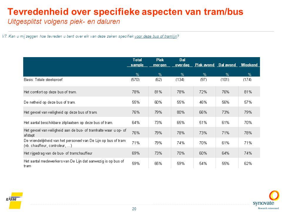 20 Tevredenheid over specifieke aspecten van tram/bus Uitgesplitst volgens piek- en daluren V7. Kan u mij zeggen hoe tevreden u bent over elk van deze