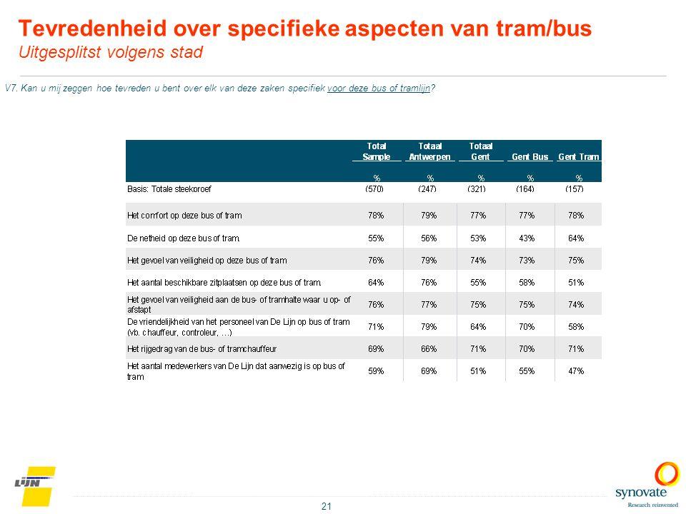 21 Tevredenheid over specifieke aspecten van tram/bus Uitgesplitst volgens stad V7. Kan u mij zeggen hoe tevreden u bent over elk van deze zaken speci