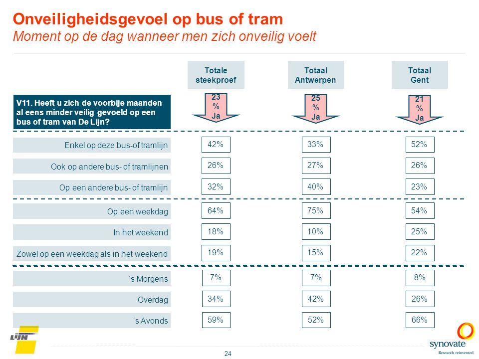 24 Onveiligheidsgevoel op bus of tram Moment op de dag wanneer men zich onveilig voelt V11. Heeft u zich de voorbije maanden al eens minder veilig gev