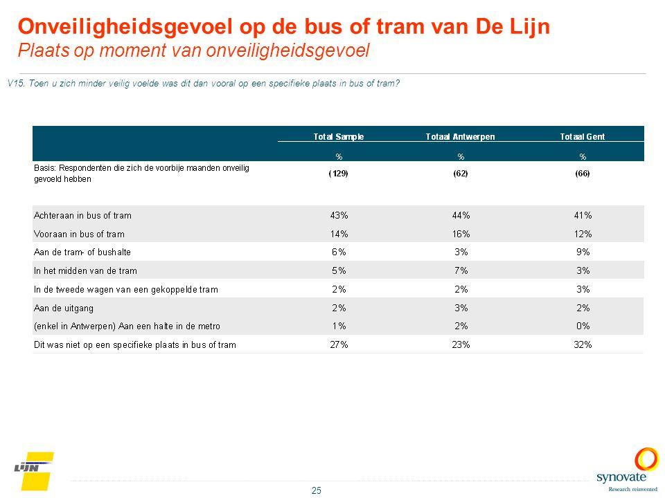 25 Onveiligheidsgevoel op de bus of tram van De Lijn Plaats op moment van onveiligheidsgevoel V15. Toen u zich minder veilig voelde was dit dan vooral