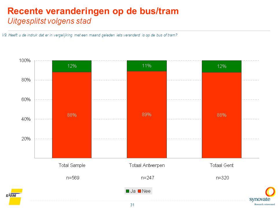 31 Recente veranderingen op de bus/tram Uitgesplitst volgens stad V9. Heeft u de indruk dat er in vergelijking met een maand geleden iets veranderd is