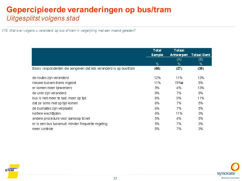 33 Gepercipieerde veranderingen op bus/tram Uitgesplitst volgens stad V10. Wat is er volgens u veranderd op bus of tram in vergelijking met een maand
