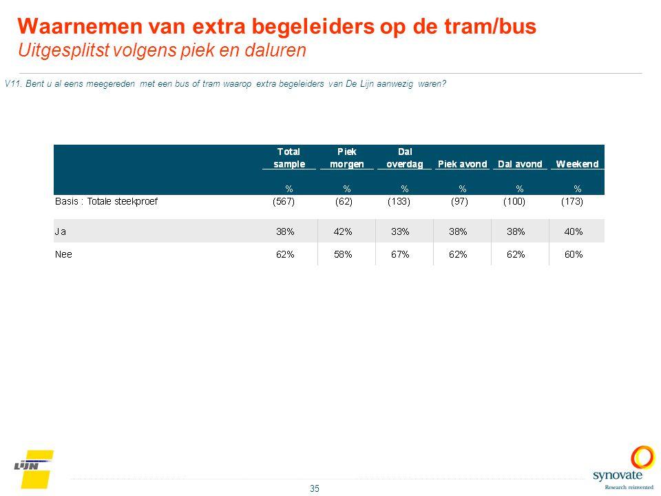 35 Waarnemen van extra begeleiders op de tram/bus Uitgesplitst volgens piek en daluren V11. Bent u al eens meegereden met een bus of tram waarop extra
