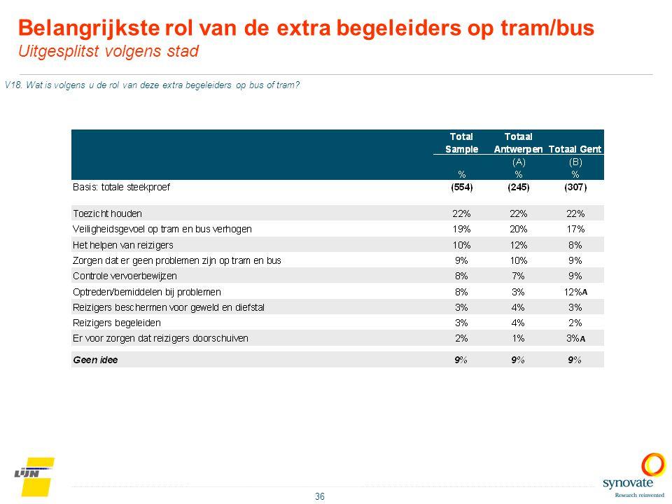 36 Belangrijkste rol van de extra begeleiders op tram/bus Uitgesplitst volgens stad V18. Wat is volgens u de rol van deze extra begeleiders op bus of