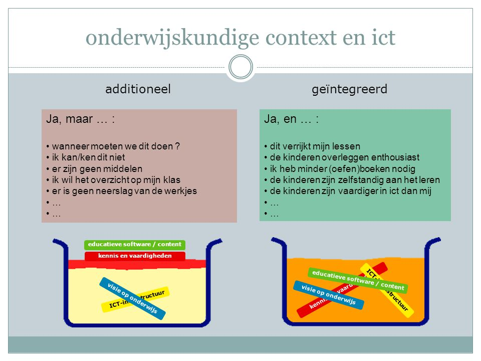 onderwijskundige context en ict additioneel geïntegreerd kennis en vaardigheden educatieve software / content kennis en vaardigheden visie op onderwij