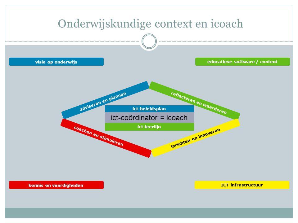 ict-coördinator = icoach kennis en vaardigheden visie op onderwijs educatieve software / content ICT-infrastructuur adviseren en plannen reflecteren en waarderen coachen en stimuleren inrichten en innoveren Onderwijskundige context en icoach ict-leerlijn ict-beleidsplan