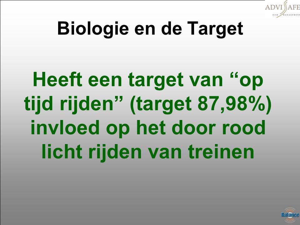 """Biologie en de Target Heeft een target van """"op tijd rijden"""" (target 87,98%) invloed op het door rood licht rijden van treinen"""