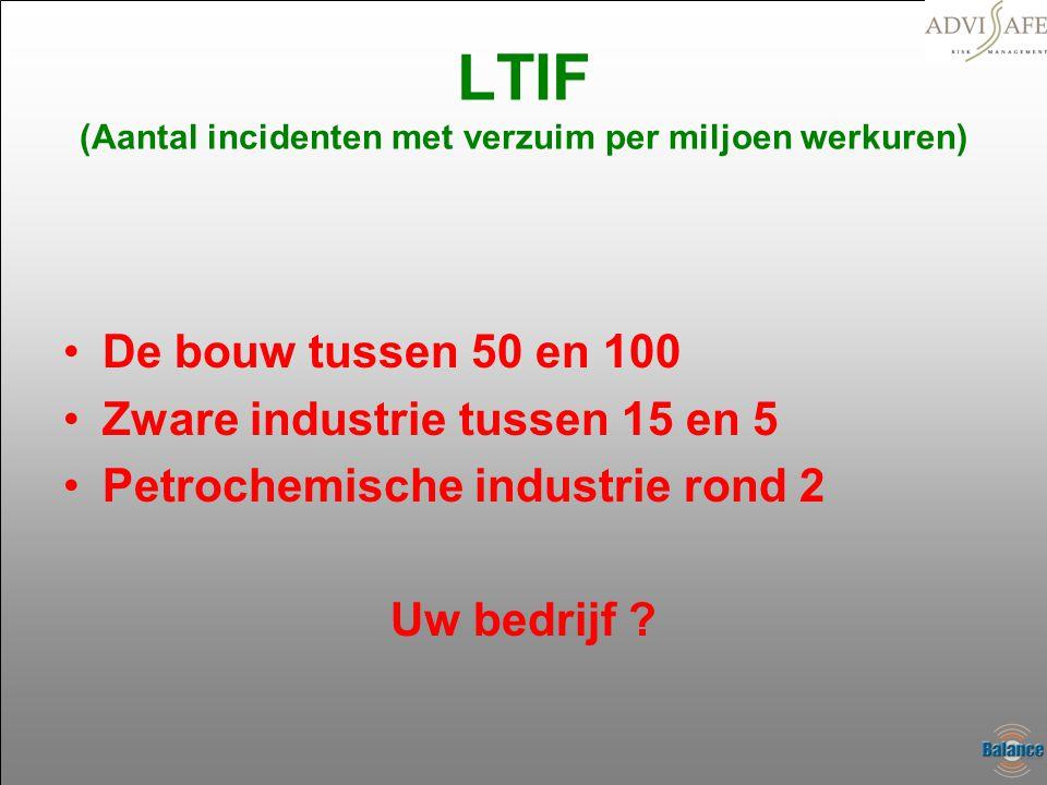 LTIF (Aantal incidenten met verzuim per miljoen werkuren) •De bouw tussen 50 en 100 •Zware industrie tussen 15 en 5 •Petrochemische industrie rond 2 U