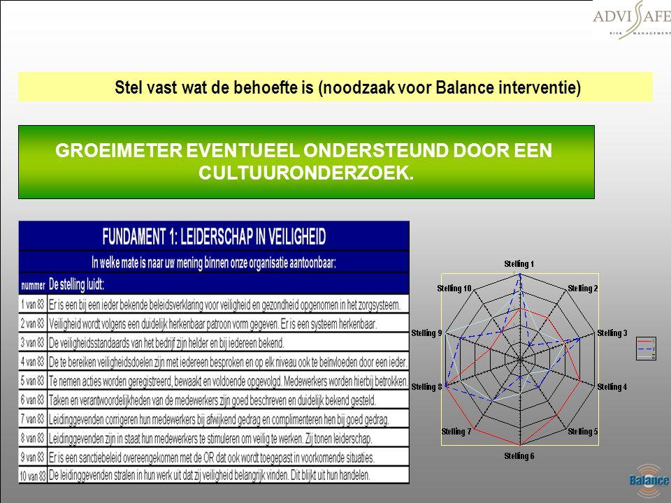 Stel vast wat de behoefte is (noodzaak voor Balance interventie) GROEIMETER EVENTUEEL ONDERSTEUND DOOR EEN CULTUURONDERZOEK.