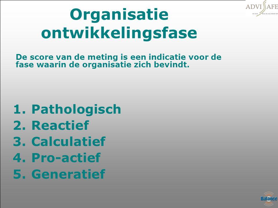 Organisatie ontwikkelingsfase 1.Pathologisch 2.Reactief 3.Calculatief 4.Pro-actief 5.Generatief De score van de meting is een indicatie voor de fase w