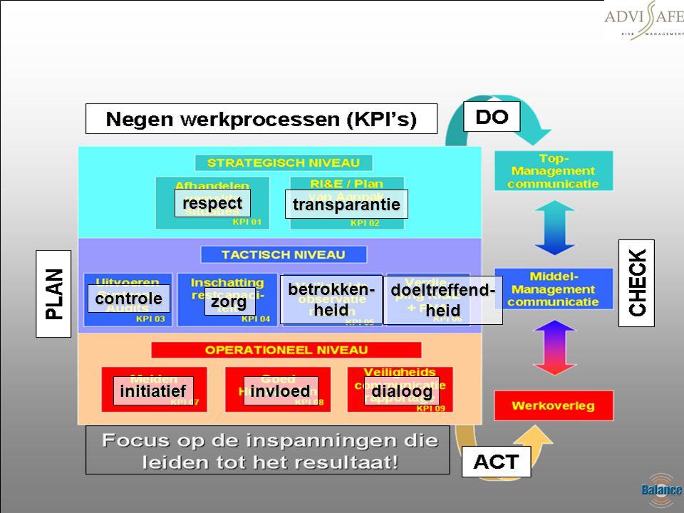 respect transparantie controle zorg betrokken-heid doeltreffend-heid initiatiefinvloeddialoog