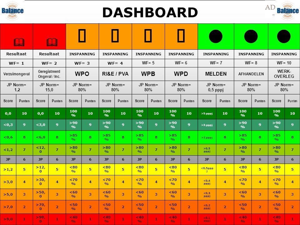 DASHBOARD    Resultaat INSPANNING WF= 1WF= 2WF= 3WF= 4 WF= 5WF= 6WF= 7WF= 8WF= 10 Verzuimongeval Geregistreerd Ongeval / Inc. WPO RI&E / PVA
