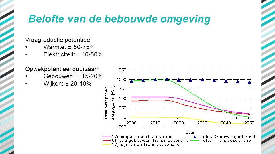 Vraagreductie potentieel •Warmte: ± 60-75% •Elektriciteit: ± 40-50% Opwekpotentieel duurzaam •Gebouwen: ± 15-20% •Wijken: ± 20-40% Belofte van de bebo