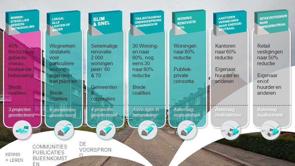 KENNIS + LEREN COMMUNITIES PUBLICATIES BIJEENKOMST EN DE VOORSPRON G 45% Reductie op gebieds- niveau, bestaande bebouwing Brede coalities Seriematige