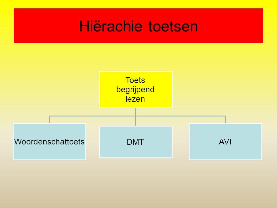 Hiërachie toetsen Toets begrijpend lezen Woordenschattoets DMT AVI