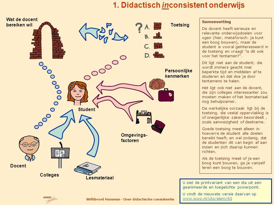 Student 1. Didactisch inconsistent onderwijs 14 Docent Toetsing Wat de docent bereiken wil Colleges Lesmateriaal Persoonlijke kenmerken Omgevings- fac