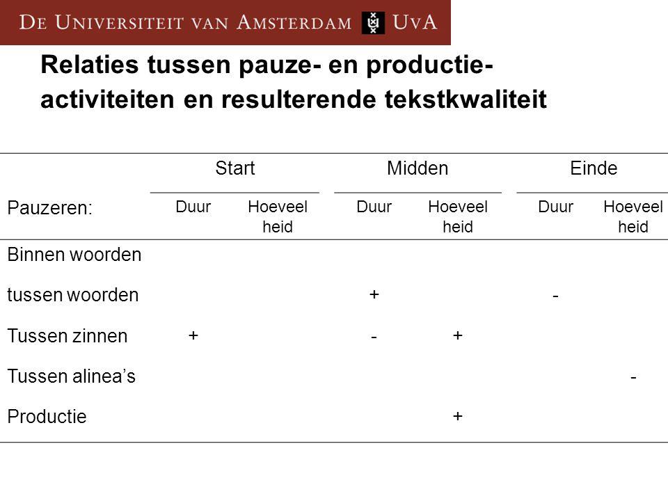Relaties tussen pauze- en productie- activiteiten en resulterende tekstkwaliteit StartMiddenEinde Pauzeren: DuurHoeveel heid DuurHoeveel heid DuurHoev