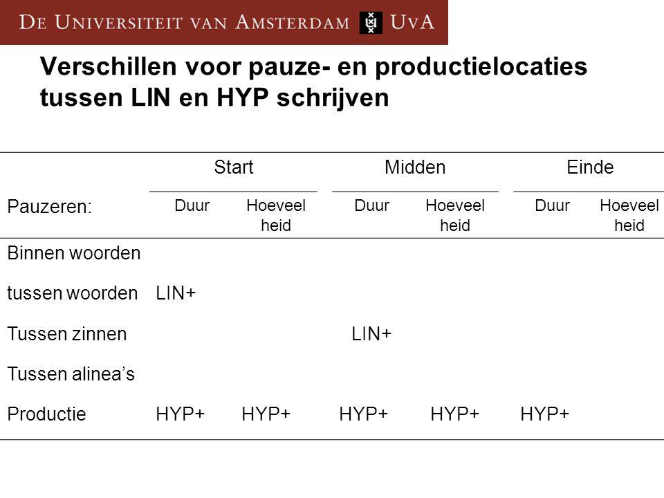 Verschillen voor pauze- en productielocaties tussen LIN en HYP schrijven StartMiddenEinde Pauzeren: DuurHoeveel heid DuurHoeveel heid DuurHoeveel heid