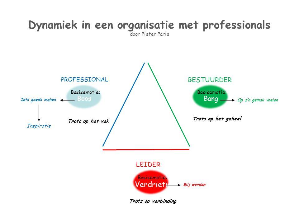 Dynamiek in een organisatie met professionals door Pieter Parie PROFESSIONAL Boos Basisemotie: BESTUURDER Bang Basisemotie: LEIDER Verdrietig Basisemo