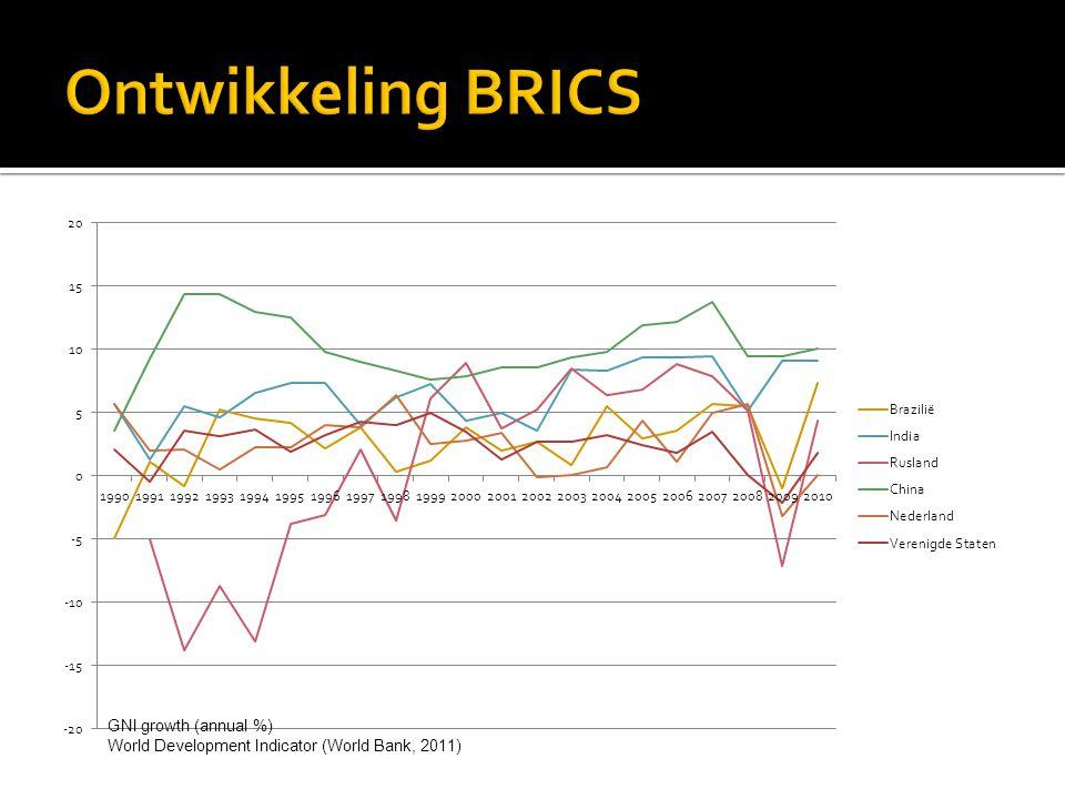 GNI growth (annual %) World Development Indicator (World Bank, 2011)
