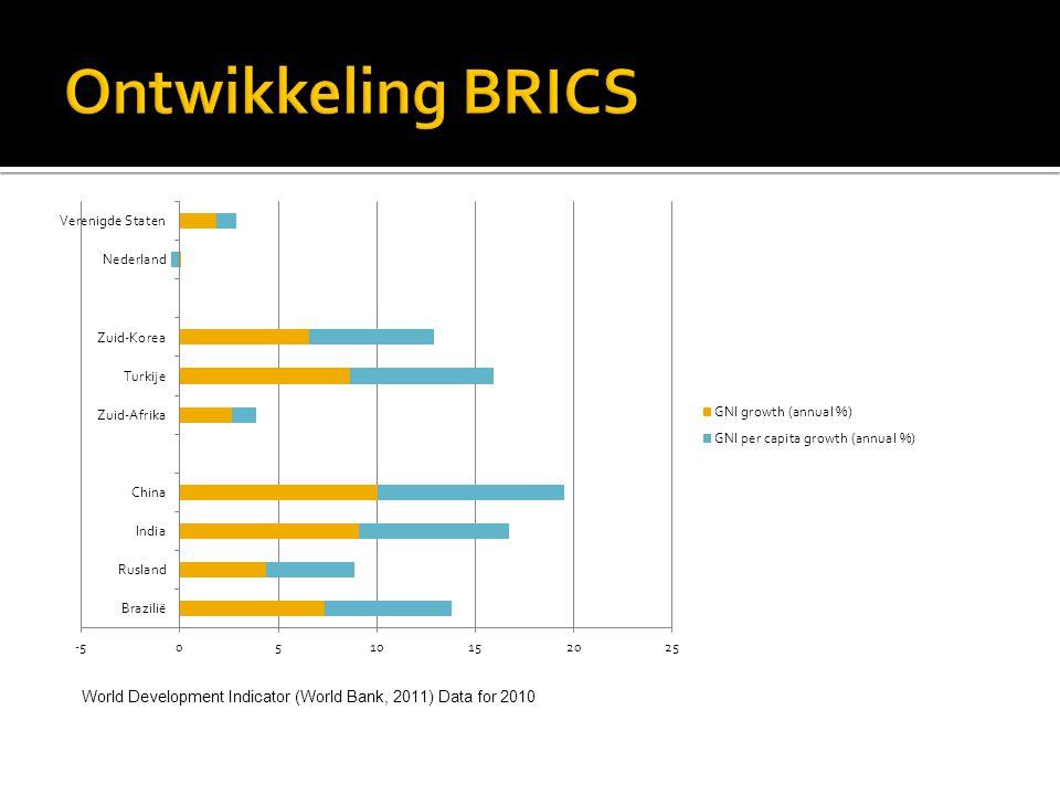 World Development Indicator (World Bank, 2011) Data for 2010