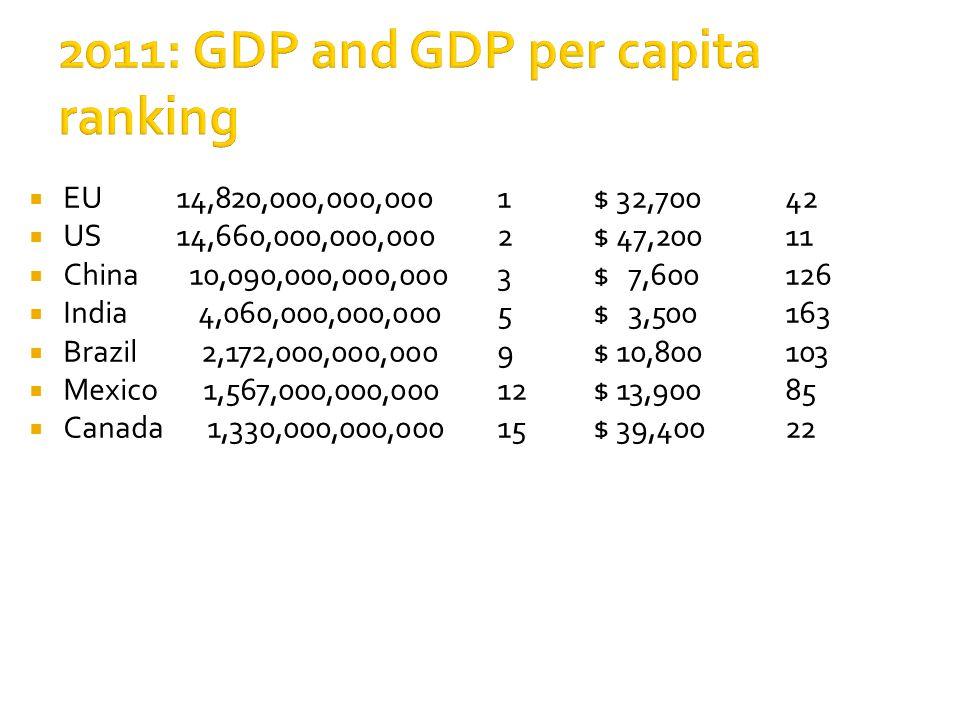  EU 14,820,000,000,0001$ 32,70042  US 14,660,000,000,0002$ 47,200 11  China 10,090,000,000,0003$ 7,600126  India 4,060,000,000,0005$ 3,500163  Br