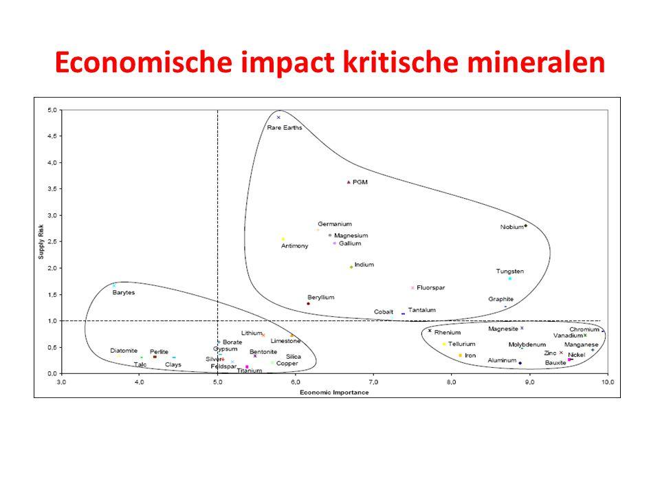 Economische impact kritische mineralen