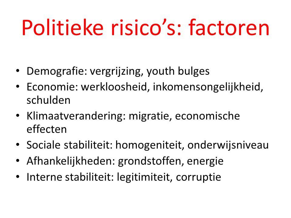 Politieke risico's: factoren • Demografie: vergrijzing, youth bulges • Economie: werkloosheid, inkomensongelijkheid, schulden • Klimaatverandering: mi