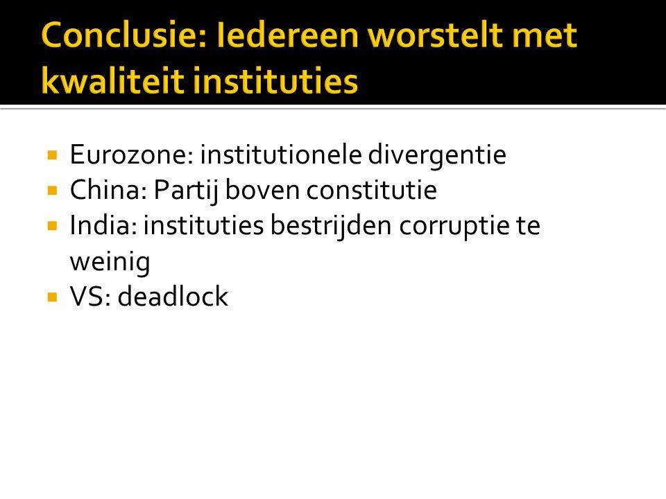 Eurozone: institutionele divergentie  China: Partij boven constitutie  India: instituties bestrijden corruptie te weinig  VS: deadlock