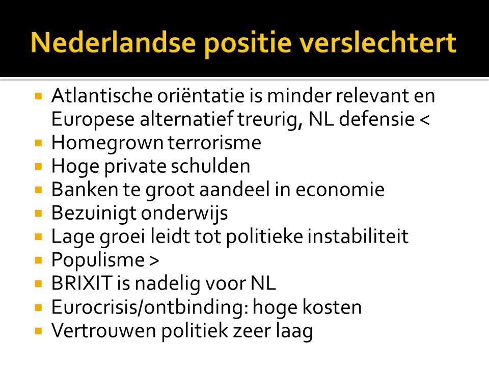  Atlantische oriëntatie is minder relevant en Europese alternatief treurig, NL defensie <  Homegrown terrorisme  Hoge private schulden  Banken te