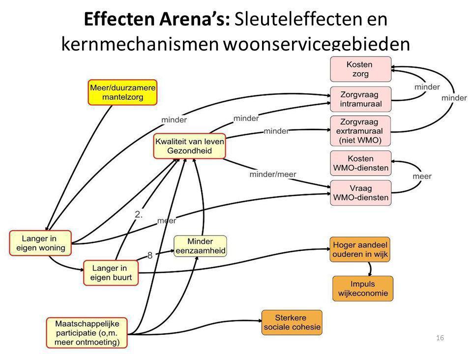 Effecten Arena's: Sleuteleffecten en kernmechanismen woonservicegebieden 16
