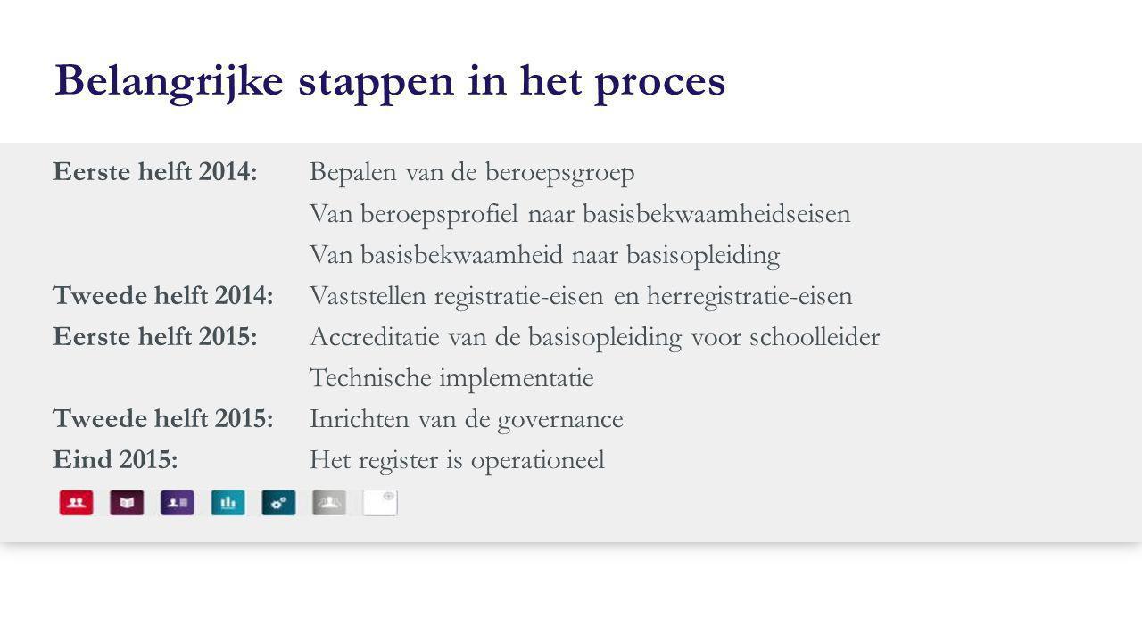 Belangrijke stappen in het proces Eerste helft 2014: Bepalen van de beroepsgroep Van beroepsprofiel naar basisbekwaamheidseisen Van basisbekwaamheid n