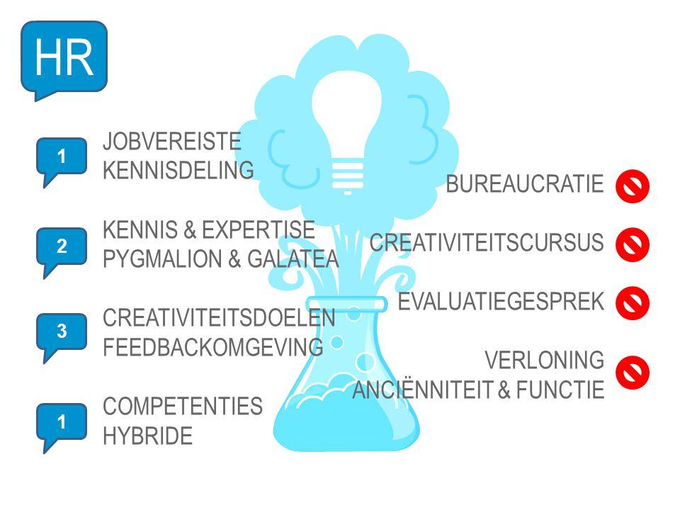1 HR JOBVEREISTE KENNISDELING KENNIS & EXPERTISE PYGMALION & GALATEA CREATIVITEITSDOELEN FEEDBACKOMGEVING COMPETENTIES HYBRIDE 2 3 1 BUREAUCRATIE CREATIVITEITSCURSUS EVALUATIEGESPREK VERLONING ANCIËNNITEIT & FUNCTIE