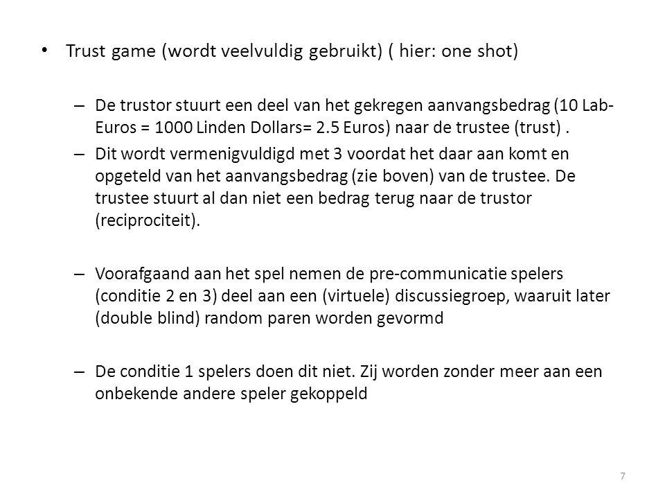 • Trust game (wordt veelvuldig gebruikt) ( hier: one shot) – De trustor stuurt een deel van het gekregen aanvangsbedrag (10 Lab- Euros = 1000 Linden Dollars= 2.5 Euros) naar de trustee (trust).