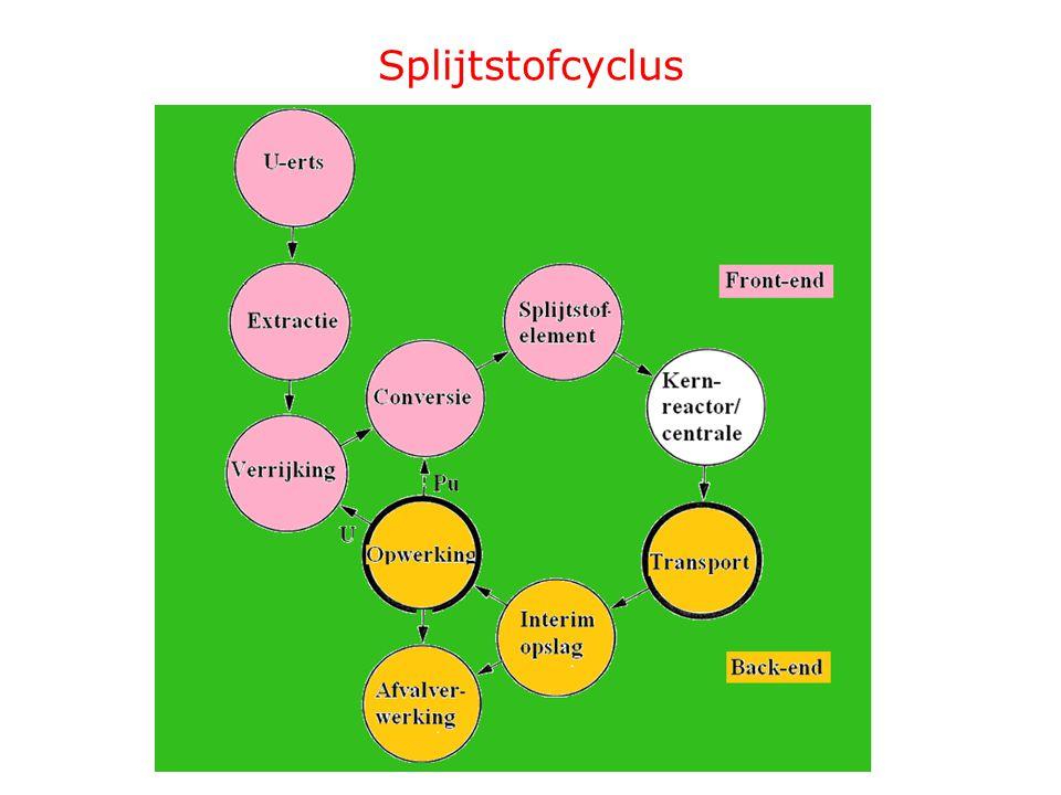 Splijtstofcyclus