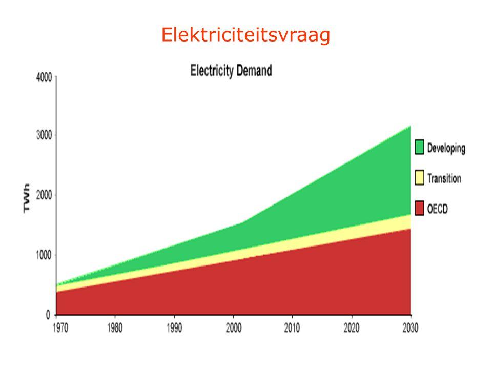 Elektriciteitsvraag