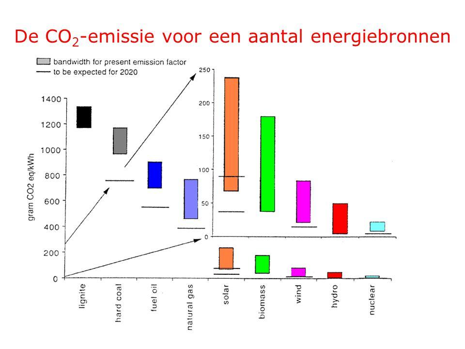 De CO 2 -emissie voor een aantal energiebronnen