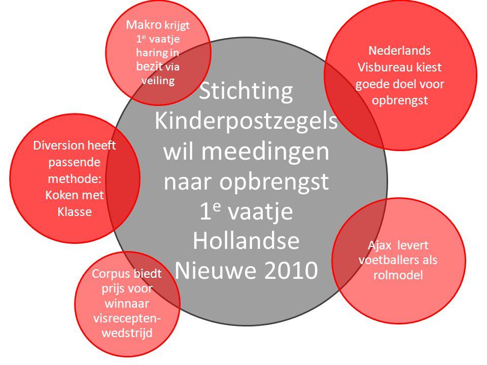 StappenPraktijk Randvoorwaarden checken • Kinderpostzegels benadert Diversion voor projectvervolg • Diversion checkt maatschappelijke behoefte: wil het onderwijs dit nog steeds.