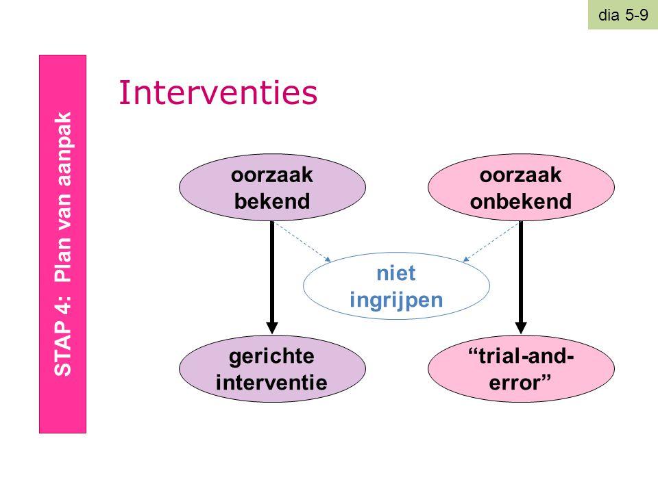 """Interventies STAP 4: Plan van aanpak oorzaak bekend oorzaak onbekend gerichte interventie """"trial-and- error"""" niet ingrijpen dia 5-9"""