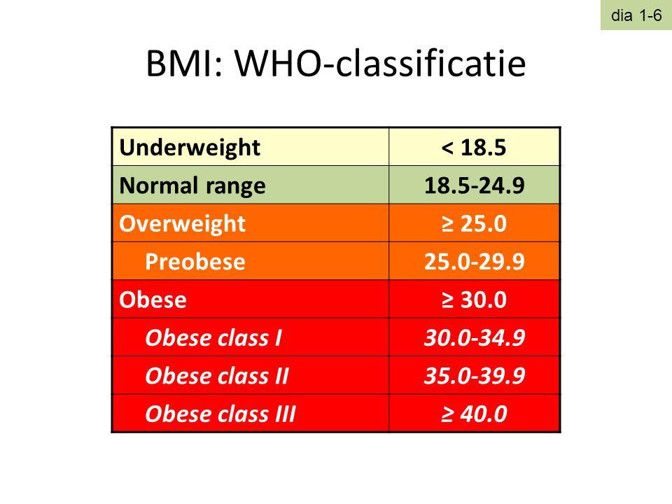 BMI: WHO-classificatie dia 1-6 Underweight< 18.5 Normal range18.5-24.9 Overweight≥ 25.0 Preobese25.0-29.9 Obese≥ 30.0 Obese class I30.0-34.9 Obese cla