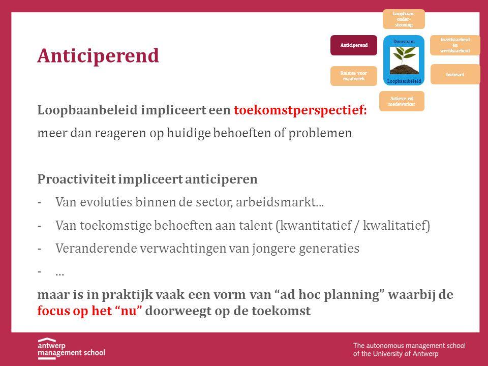 Loopbaanbeleid Duurzaam Inzetbaarheid én werkbaarheid Actieve rol medewerker Inclusief Ruimte voor maatwerk Anticiperend Loopbaan- onder- steuning Ant