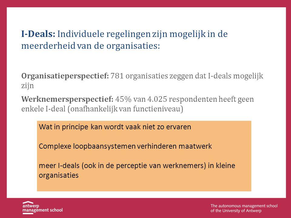 I-Deals: Individuele regelingen zijn mogelijk in de meerderheid van de organisaties: Organisatieperspectief: 781 organisaties zeggen dat I-deals mogel