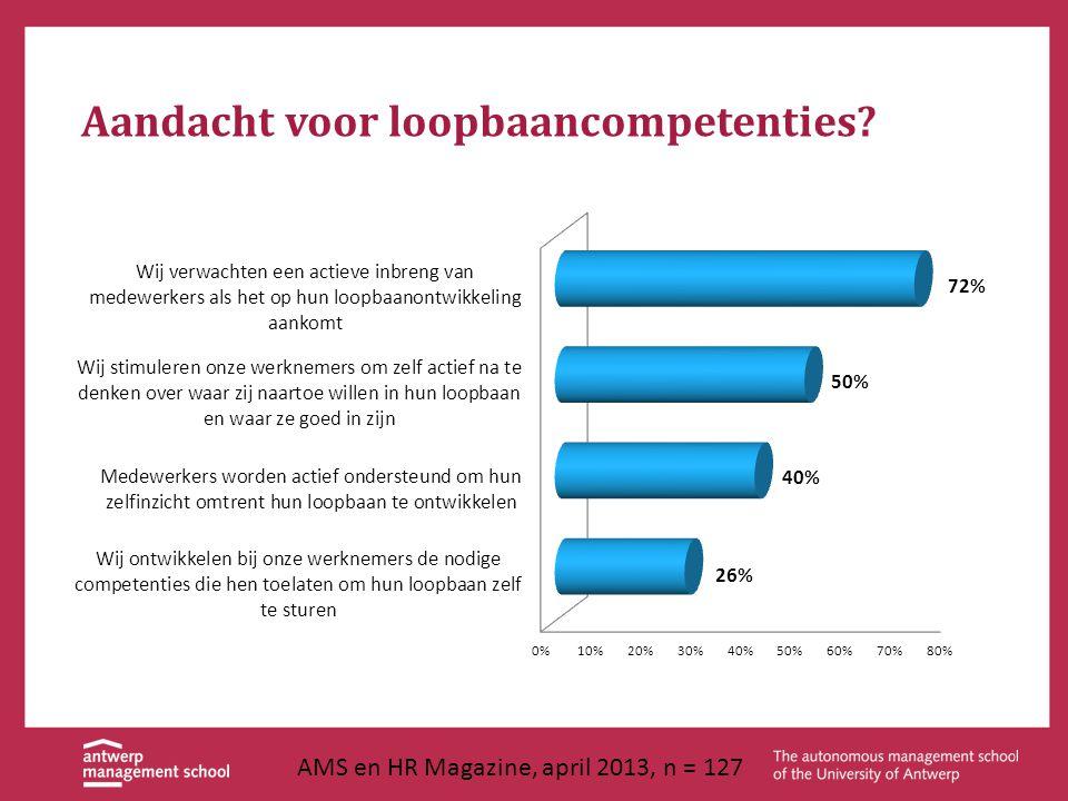 Aandacht voor loopbaancompetenties? AMS en HR Magazine, april 2013, n = 127