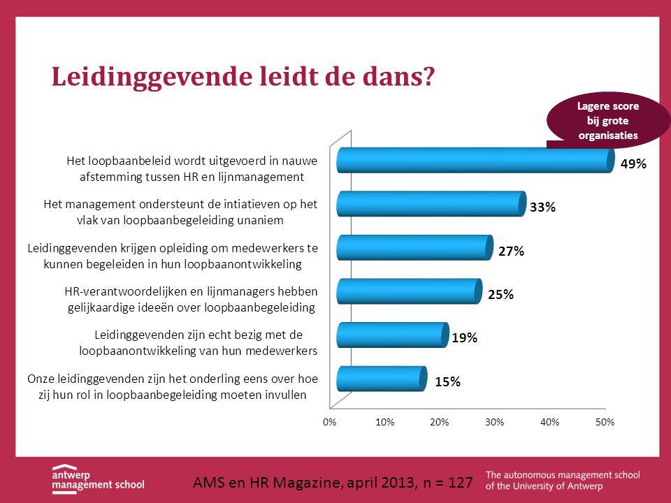 Leidinggevende leidt de dans? Lagere score bij grote organisaties AMS en HR Magazine, april 2013, n = 127