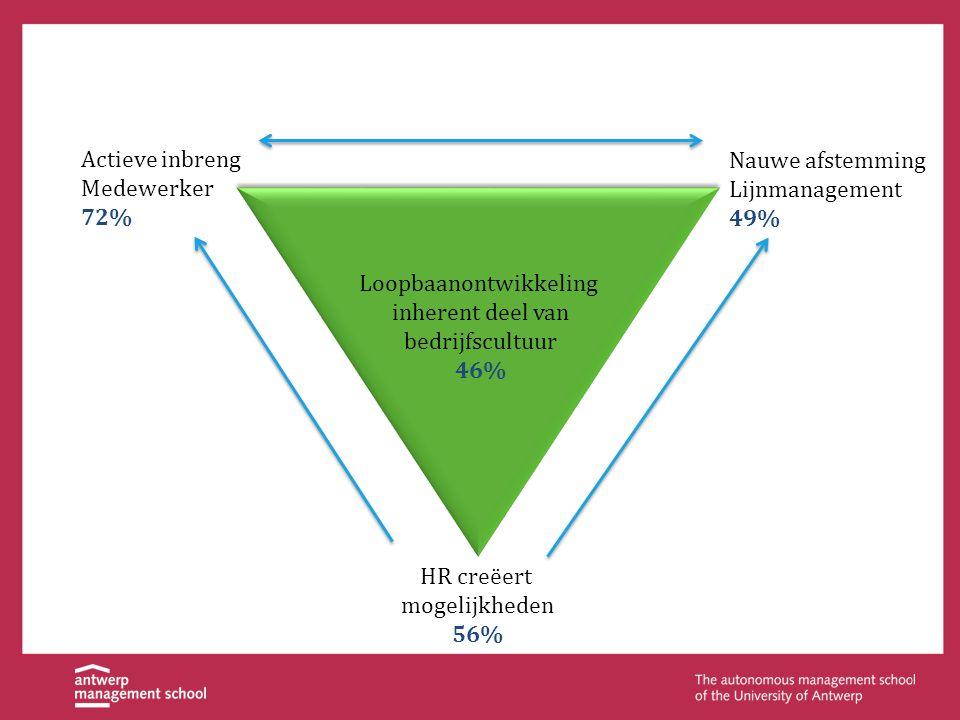 Actieve inbreng Medewerker 72% Nauwe afstemming Lijnmanagement 49% HR creëert mogelijkheden 56% Loopbaanontwikkeling inherent deel van bedrijfscultuur