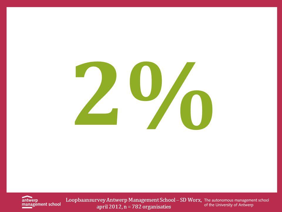 2% Loopbaansurvey Antwerp Management School – SD Worx, april 2012, n = 782 organisaties