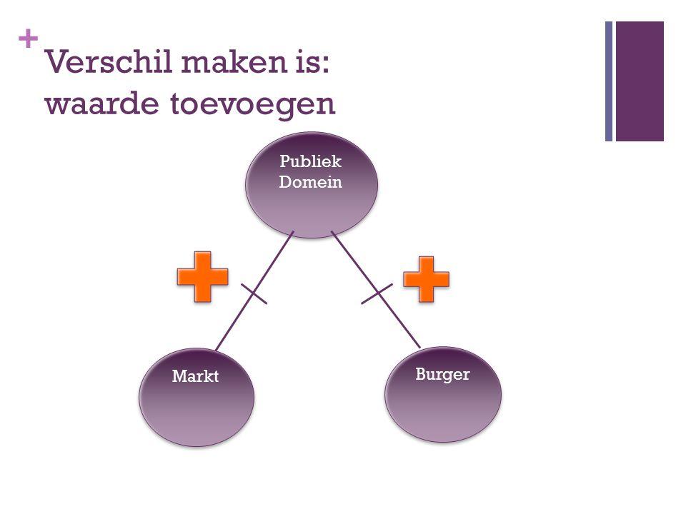 + Verschil maken is: waarde toevoegen Markt Burger Publiek Domein Publiek Domein