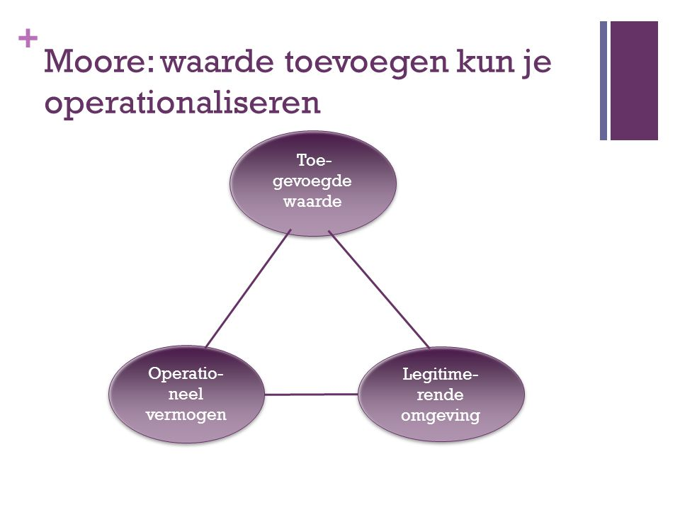 + Moore: waarde toevoegen kun je operationaliseren Operatio- neel vermogen Legitime- rende omgeving Toe- gevoegde waarde Toe- gevoegde waarde